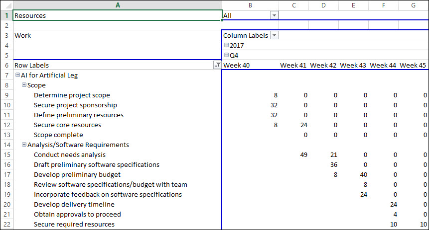 Create a Who Does What When Report in Microsoft Project 2013 and