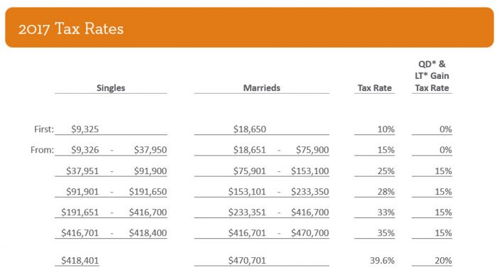 Tax withholding for pensions and Social Security Sensible Money