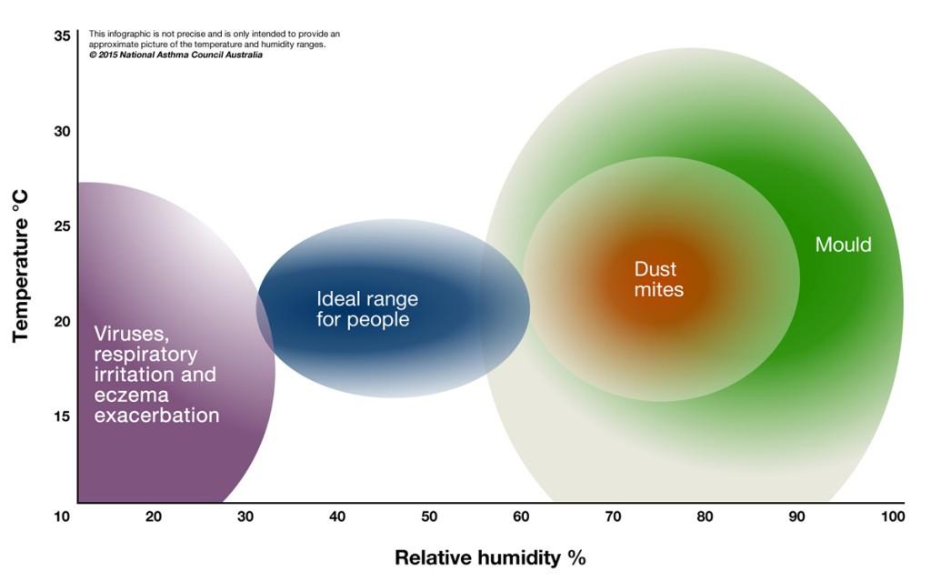 Indoor Humidity Levels Sensitive Choice