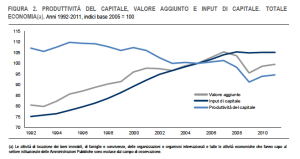 produttività capitale