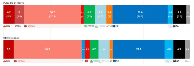 elezioni-grecia-pulse