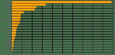 grafico-per-regioni-covid-19