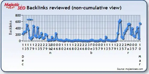 Website Backlinks Review