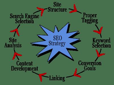 Describing SEO Strategy of Every Enterprise