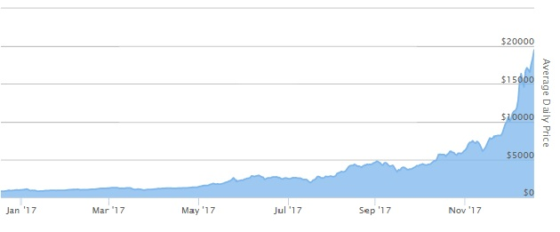 Bitcoin price chart with historical events