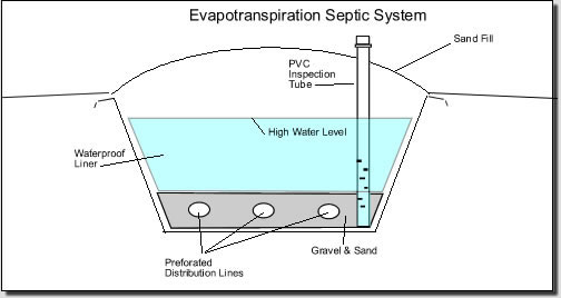 Septic Solutions - Installation