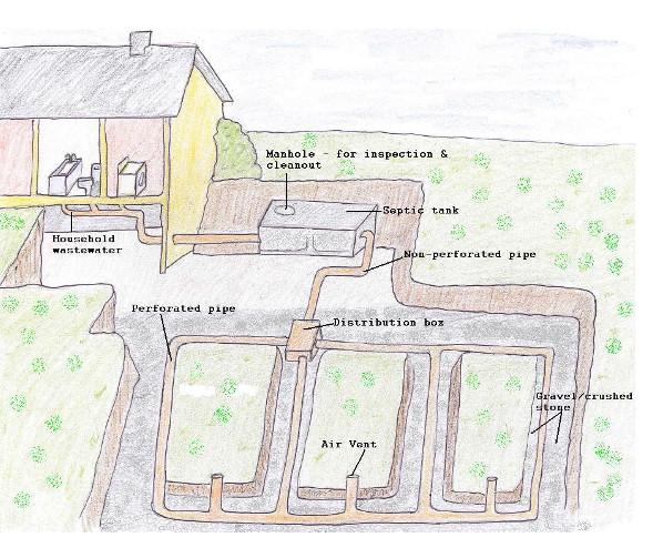 FAQs - Dolan\u0027s Environmental  Plant Hire - septic tank layout