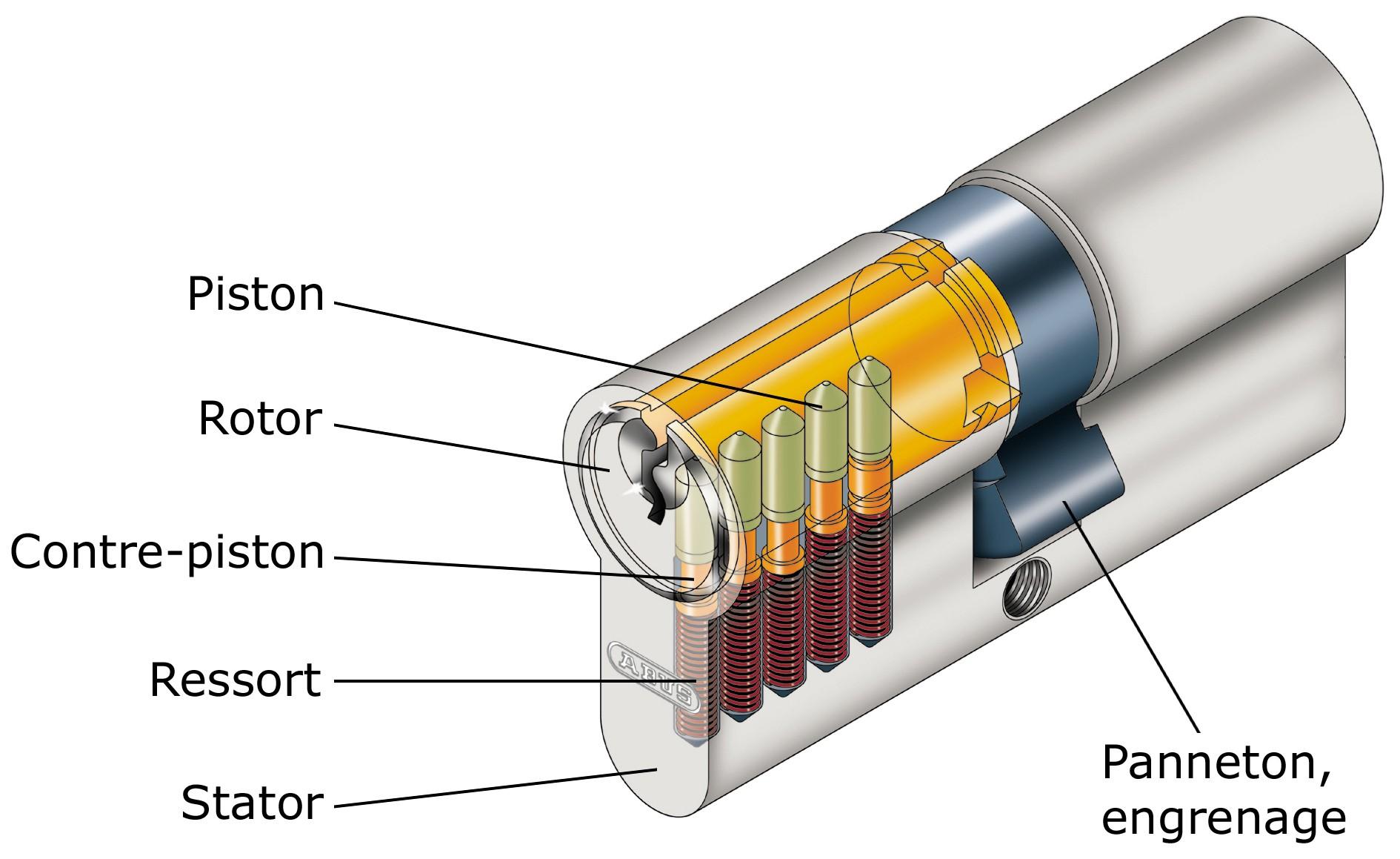 Panneton ou entra neur d 39 un cylindre - Plan de serrure de porte ...