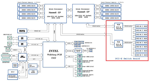 ASRock Rack 3U8G-C612 Block Diagram - ServeTheHome