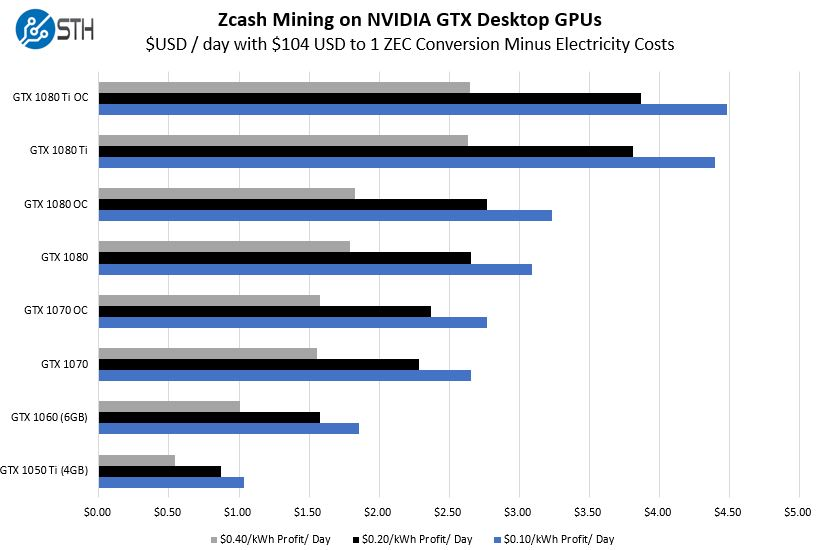 Zcash Mining on NVIDIA Pascal GPUs We Benchmark and Compare