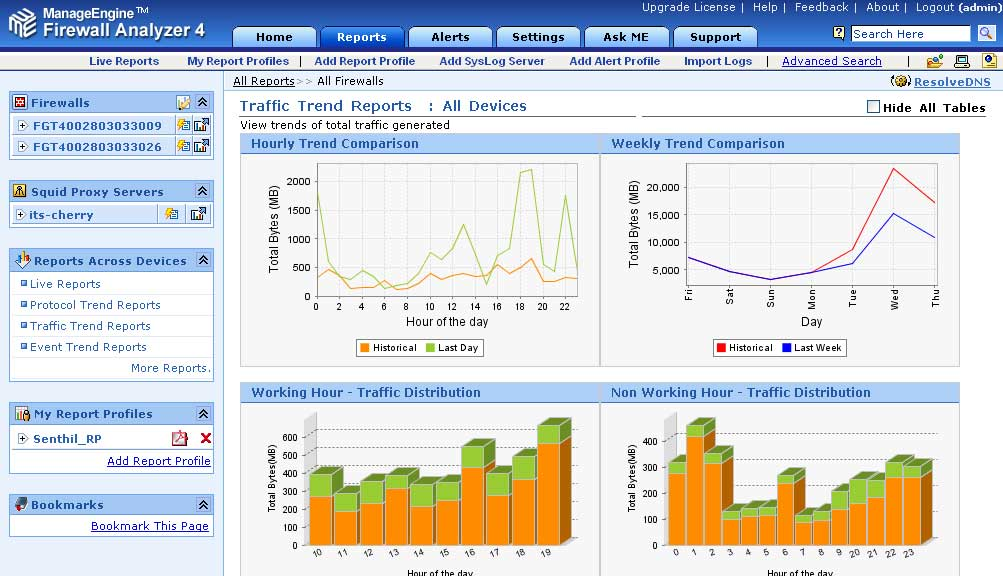 Firewall Historical Trend Analysis  Firewall Analyzer - trend analysis