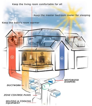 Water Cooler Wiring Diagrams How Does A Zoned Heating Cooling System Work Service