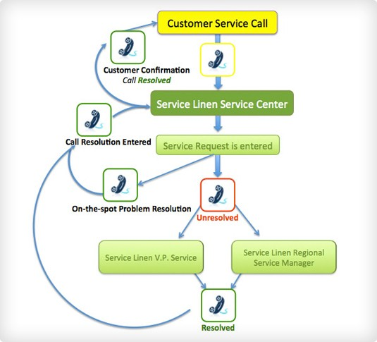 Customer Service to Serve You When You Need It Service Linen Supply