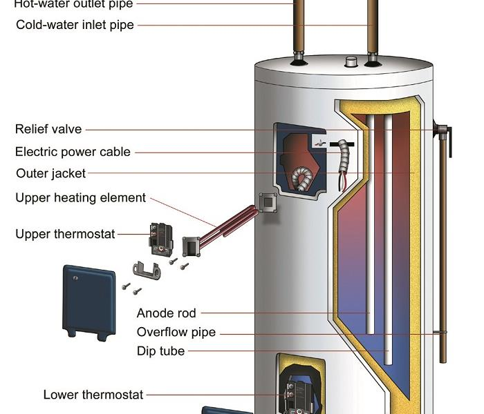 Hot Water Heaters Servpro Of Glendora San Dimas