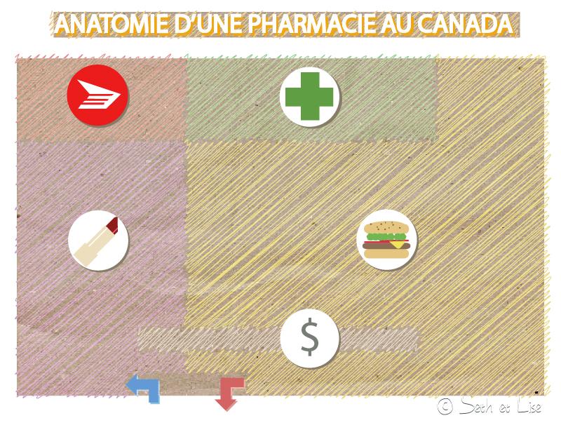 blog voyage canada pharmacie schema humour bd