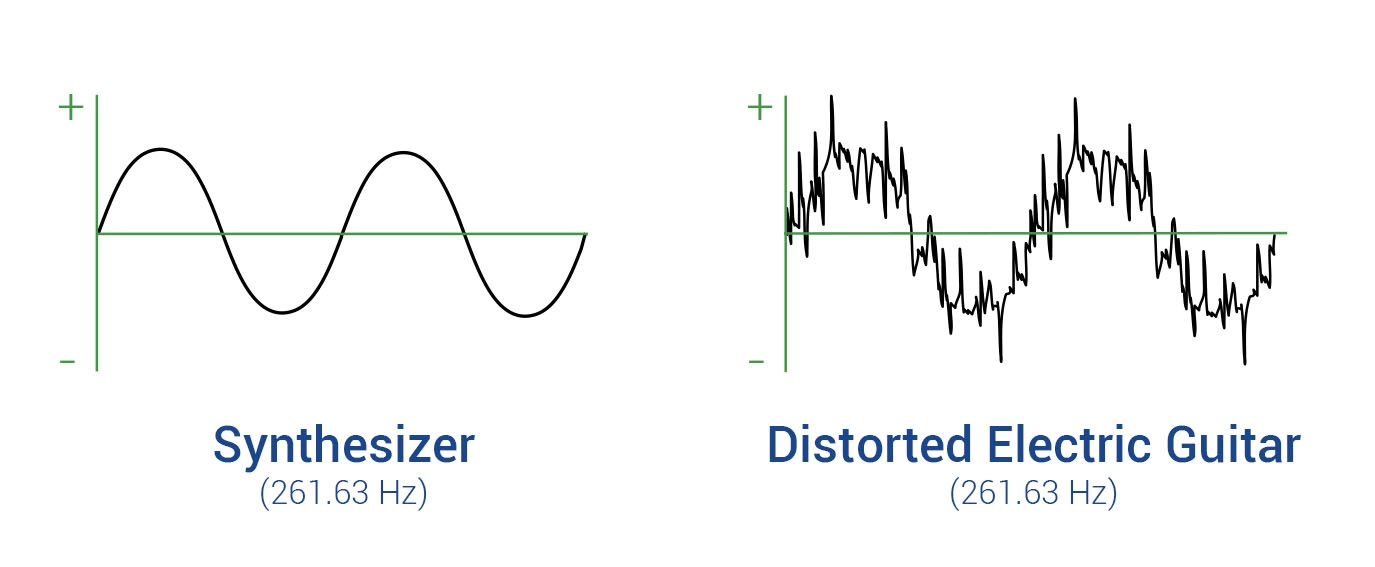 What is Total Harmonic Distortion?