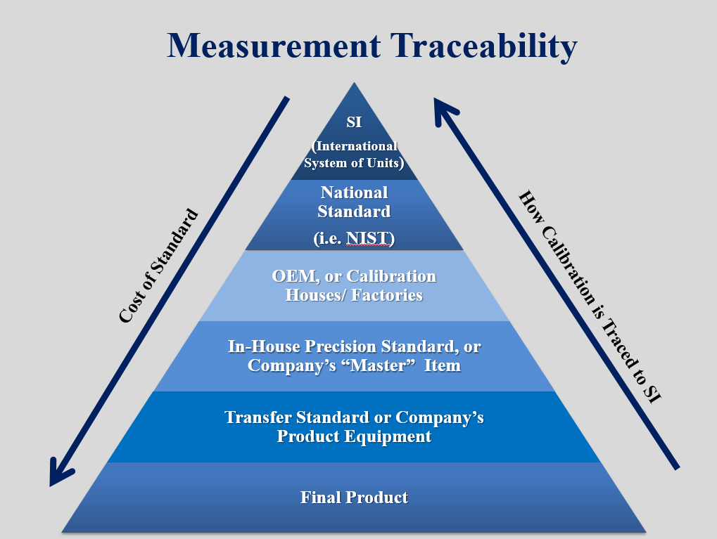 What Is Measurement Traceability