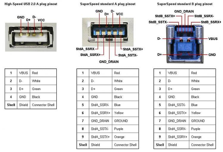 Usb 3 0 Wire Diagram Wiring Diagram