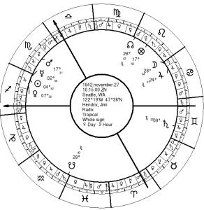 Jimi Hendrix's Natal Chart