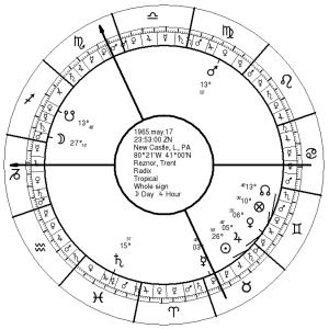 Reznor's Natal Chart
