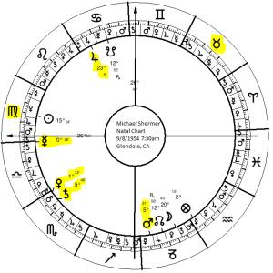 Michael Shermer's Natal Chart