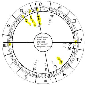 Rudolf Steiner's Natal Chart