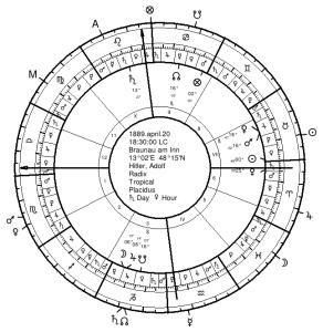 Hitler's Natal Chart