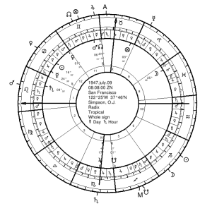 Simpson's Natal Chart (outer wheel positions are those of the twelfth-parts)