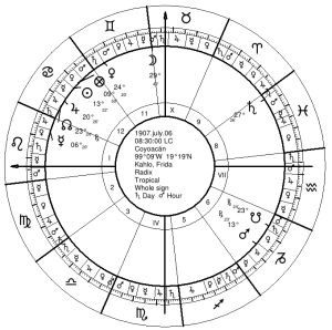 Frida Kahlo's Natal Chart