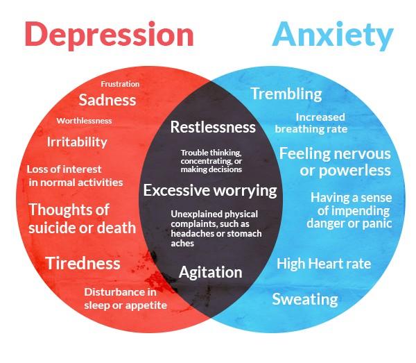 diferenţe anxietate depresie