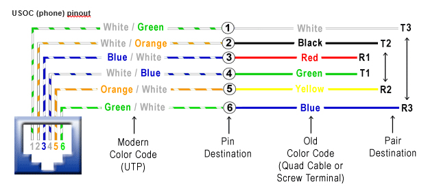 Usoc Wiring Diagram Wiring Diagram