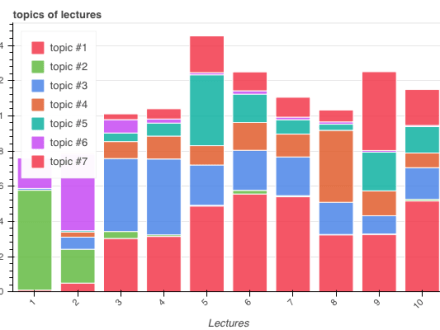 Distribution of topics across lectures