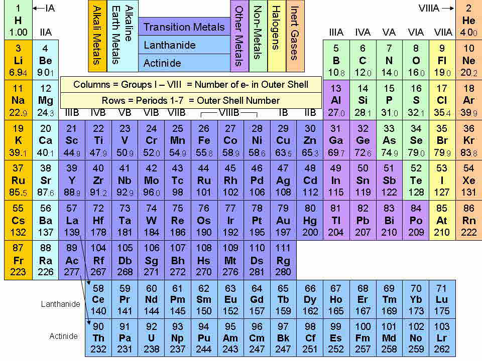 periodic table template - Canreklonec - electronegativity chart template