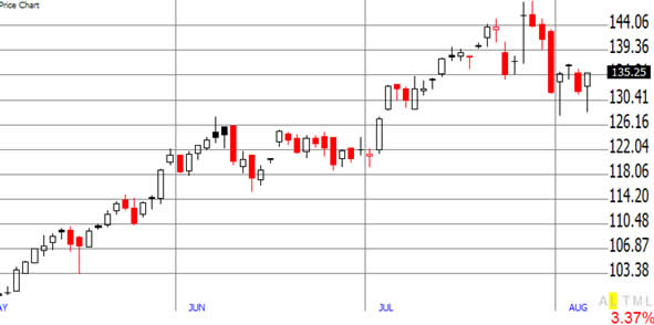 Stock price chart explained SharesExplained