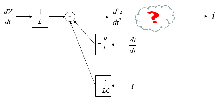 block diagram differential equation