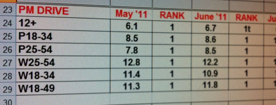 FI Summer 2011 Ratings