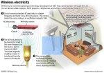 Wireless Electricity Technology