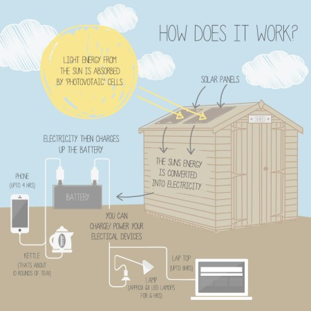 How would you like to give life to your shed, using the power of the sun?