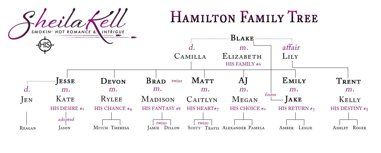 Hamilton Family Tree \u2013 Sheila Kell