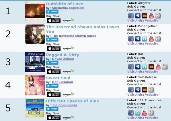 SHEMEKIA COPELAND - Charts - music chart