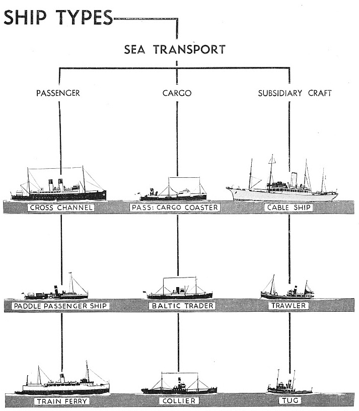 Merchant Ship Types - types of ships