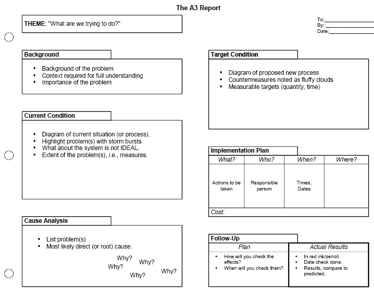 A3 Problem Solving using PDCA - problem report