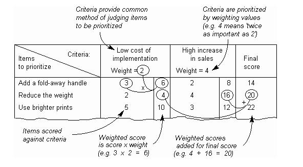 Lean Six Sigma Prioritization Matrix - project prioritization template