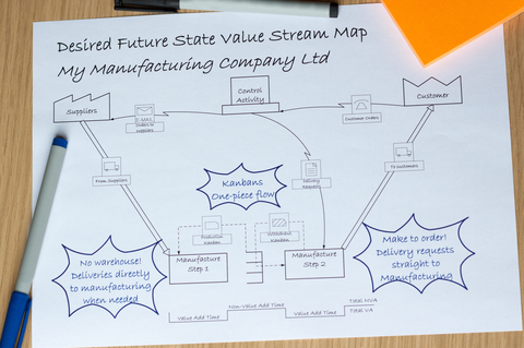 Value Stream Mapping Basic Steps to Get Started
