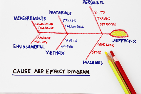 Differences Between FMEA and the Cause and Effect Diagram