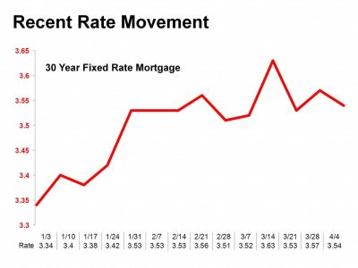 Mortgage Rates Remain Affordable, but Should Increase by the End of 2013 | Shorewest Latest News ...