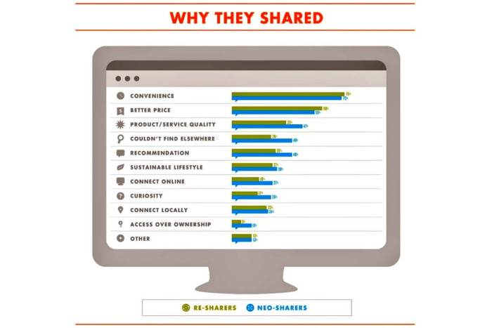 Why-people-share