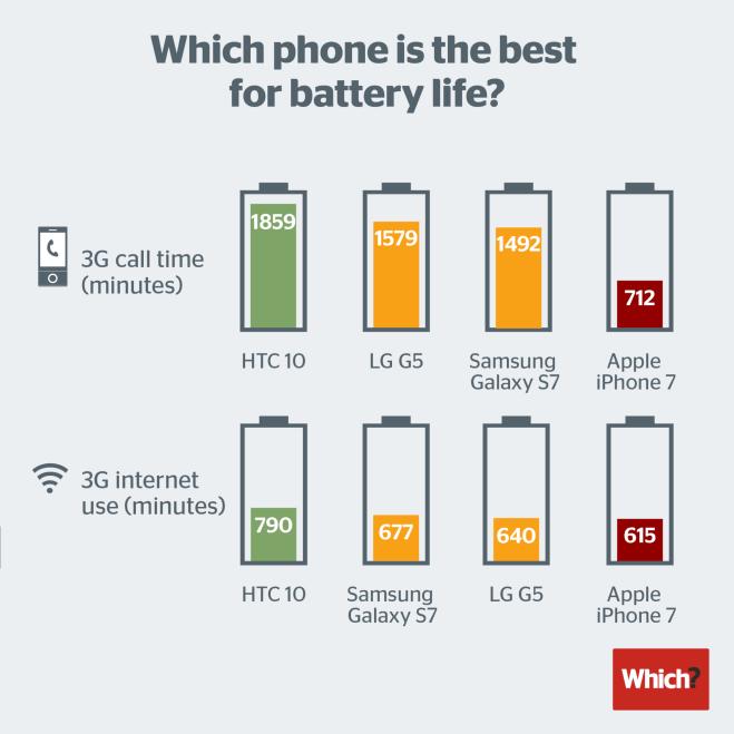iPhone 7 tem a pior bateria dos smartphones topo de linha