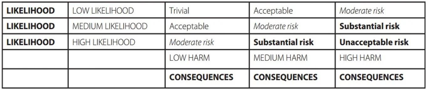 Risk Assessment template and guide - risk assessment