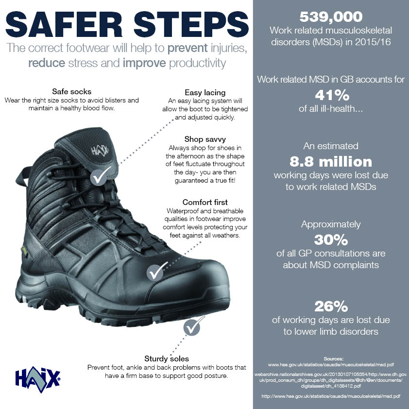 Footwear infographic \u0027Help to prevent injuries, reduce stress and